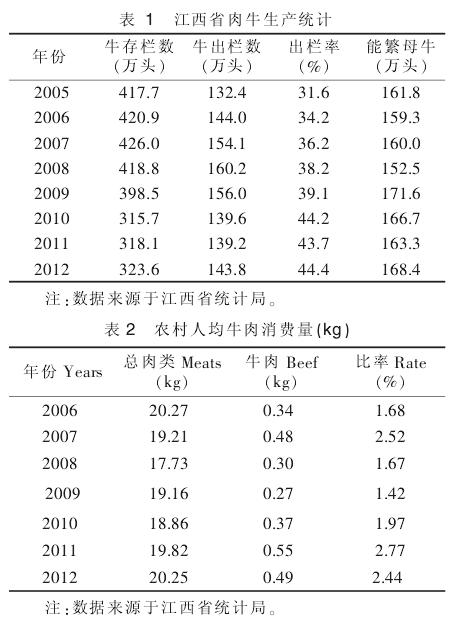 江西省肉牛产业发展现状