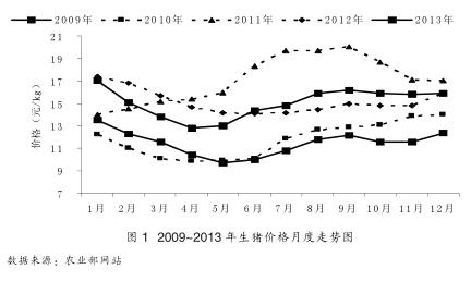 2014年肥猪行情_2013年生猪市场回顾及2014年走势预测-畜牧人才网
