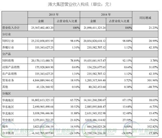 逆市增长:海大饲料年销售630万吨居全国前五