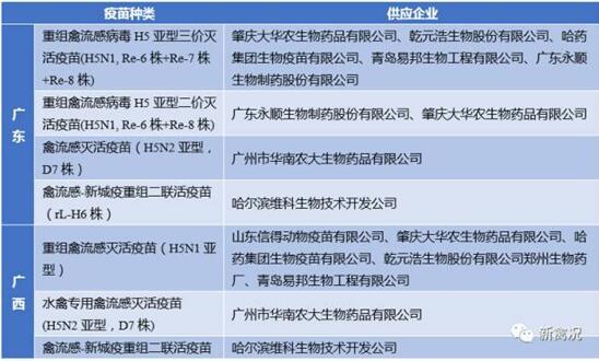 各省、自治区、直辖市及计划单列市畜牧兽医(农牧、农业)厅(局、委、办),新疆生产建设兵团畜牧兽医局,部属有关事业单位,国家禽流感参考实验室: 为进一步做好H7N9防控工作,有效防范病毒传播和流行风险,保障养殖业生产安全和公共卫生安全,根据当前H7N9防控形势,我部决定在广东省和广西壮族自治区(以下简称两广地区)先行开展H7N9免疫工作,并组织制定了《广东广西H7N9免疫方案》(以下简称《方案》,附后)。现就有关事项通知如下。 一是切实加强组织领导。各地、各有关单位要高度重视H7N9防控工作,充分认识H7N